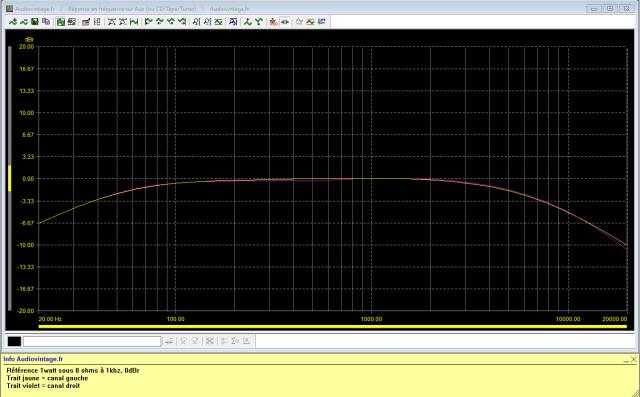 Luxman L-31 : reponse-en-frequence-a-2x1w-sous-8-ohms-entree-aux-filtres-actives