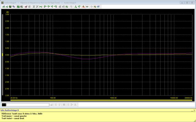 Luxman L-31 : reponse-en-frequence-a-2x1w-sous-8-ohms-entree-aux