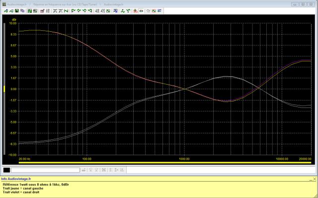 Marantz 1122DC : reponse-en-frequence-a-2x1w-sous-8-ohms-entree-aux-correcteurs-au-mini-puis-au-maxi