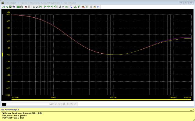 Marantz 1122DC : reponse-en-frequence-a-2x1w-sous-8-ohms-entree-aux-tone-defeat-loudness-active