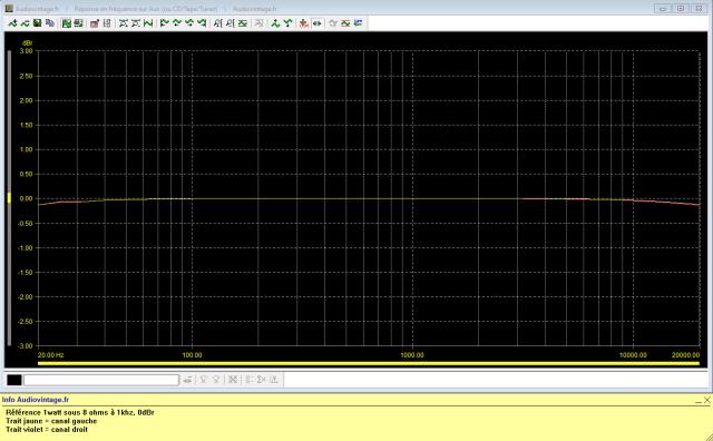 Marantz 1122DC : reponse-en-frequence-a-2x1w-sous-8-ohms-entree-aux-tone-defeat