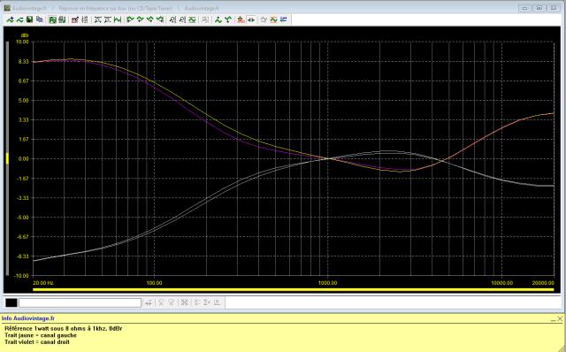 Marantz 2238B : reponse-en-frequence-a-2x1w-sous-8-ohms-entree-aux-correcteurs-au-mini-puis-au-maxi