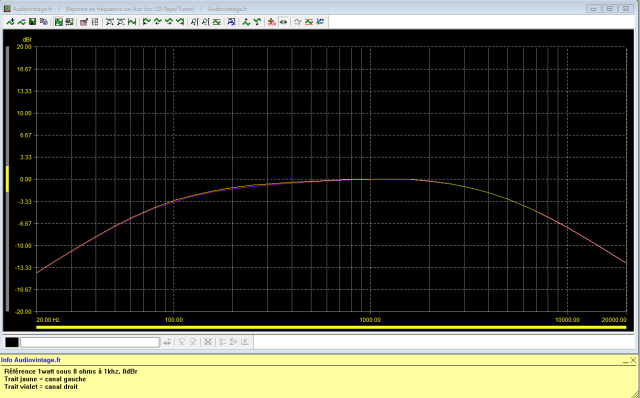 Marantz 2238B : Marantz 2238B : reponse-en-frequence-a-2x1w-sous-8-ohms-filtres-actives