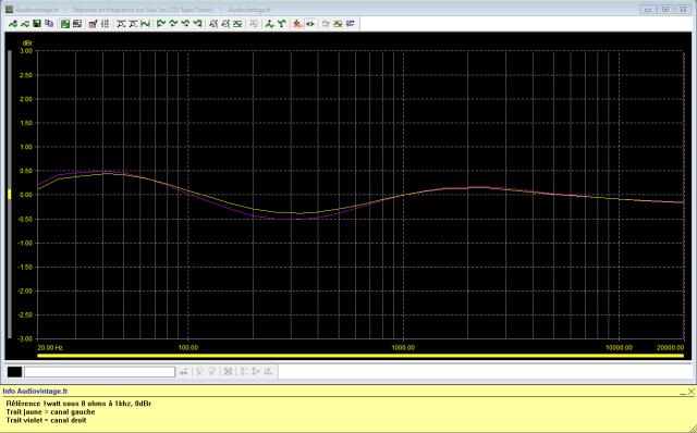 Marantz 2238B : reponse-en-frequence-a-2x1w-sous-8-ohms-entree-aux