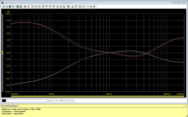 Marantz 2238BL : reponse-en-frequence-a-2x1w-sous-8-ohms-entree-aux-correcteurs-de-tonalite-au-mini-puis-au-maxi