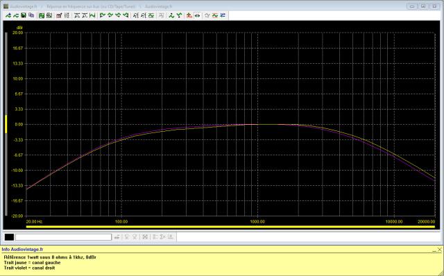 Marantz 2238BL : reponse-en-frequence-a-2x1w-sous-8-ohms-entree-aux-filtres-actives