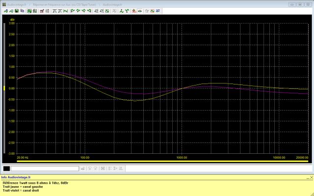 Marantz 2238BL : reponse-en-frequence-a-2x1w-sous-8-ohms-entree-aux
