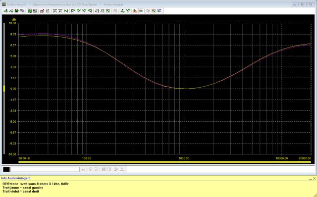 Marantz 2240 : reponse-en-frequence-a-2x1w-sous-8-ohms-entree-aux-loudness-active