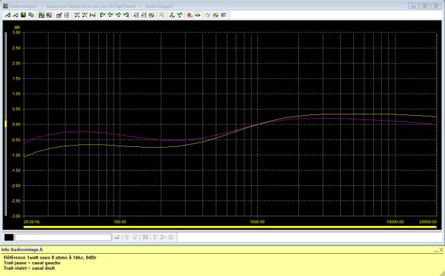 Marantz 2240 : reponse-en-frequence-a-2x1w-sous-8-ohms-entree-aux