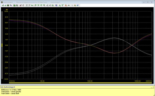 Marantz 3200 : reponse-en-frequence-a-1v-en-sortie-entree-aux-correcteurs-au-mini-puis-au-maxi