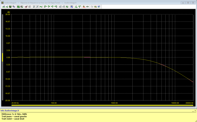 Marantz 3200 : reponse-en-frequence-a-1v-en-sortie-entree-aux-tone-defeat-hi-filter-active