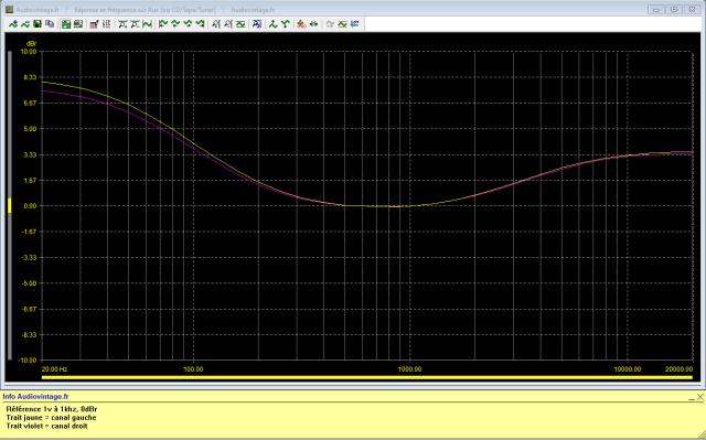 Marantz 3200 : reponse-en-frequence-a-1v-en-sortie-entree-aux-tone-defeat-loudness-active