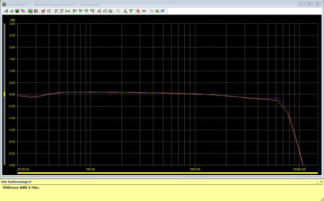 Marantz 4400 : reponse-en-frequence-FM-stereo-98Mhz-70dBµV