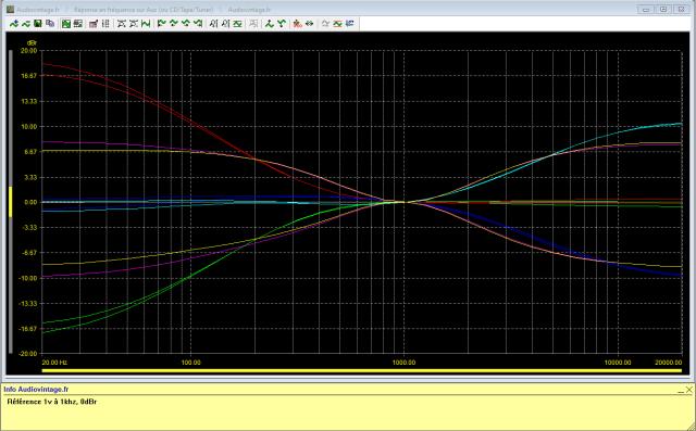 Marantz 3800 : Réponse-en-fréquence-entrée-aux-test-des-correcteurs-de-tonalité