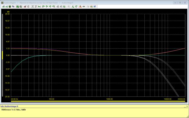 Marantz 3800 : Réponse-en-fréquence-entrée-auxtest-des-filtres-et-loudness