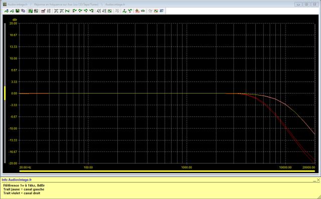 Marantz 7T : reponse-en-frequence-a-1v-en-sortie-entree-aux-high-filter-5khz-puis-9khz-actives