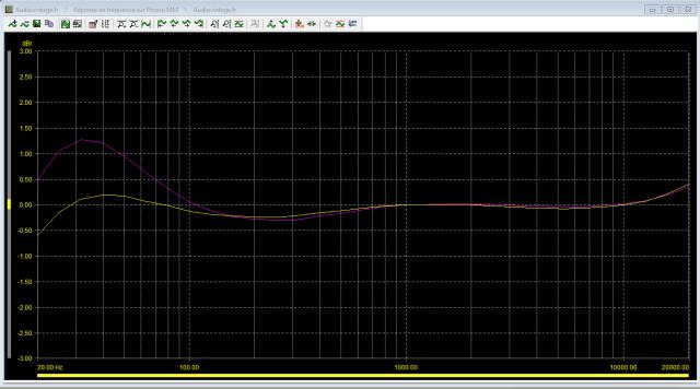 Marantz 7T : reponse-en-frequence-a-1v-en-sortie-entree-phono-probleme