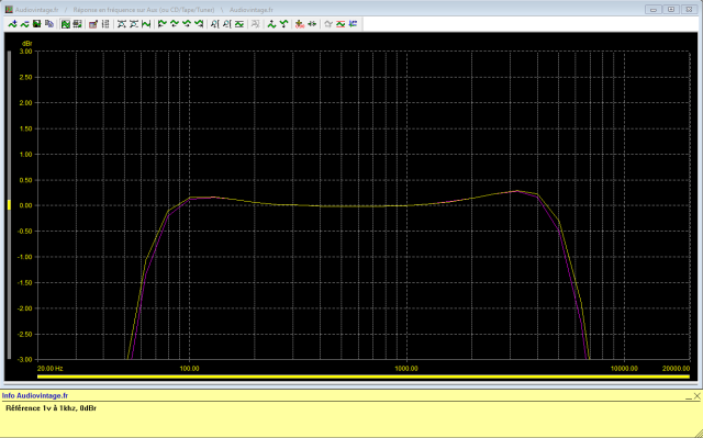 McIntosh C29 : reponse-en-frequence-a-1v-en-sortie-entree-aux-filtres-actives