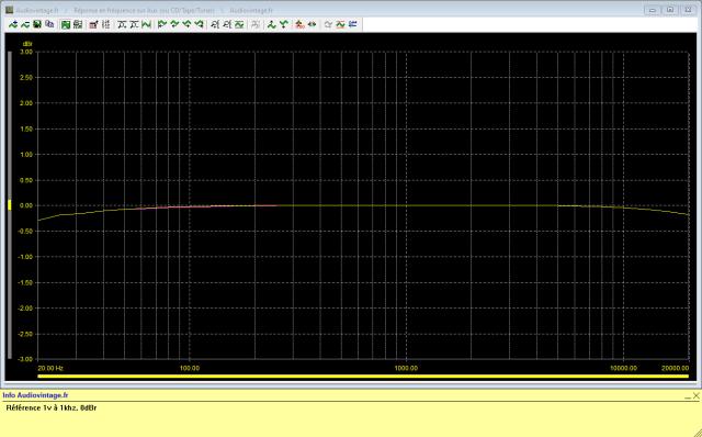 McIntosh C29 : reponse-en-frequence-a-1v-en-sortie-entree-aux