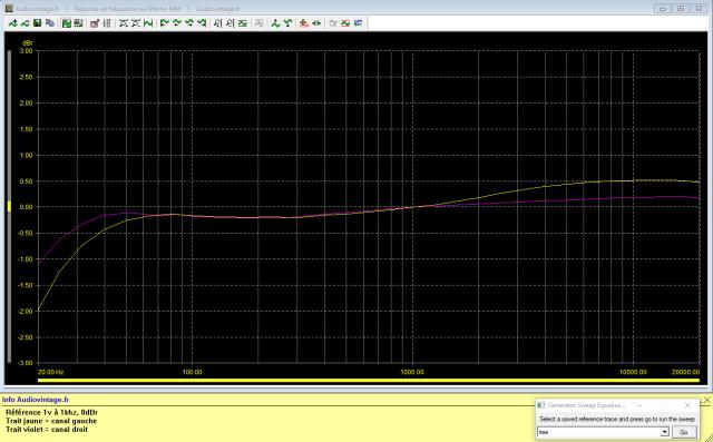 McIntosh C29 : reponse-en-frequence-a-1v-en-sortie-entree-phono