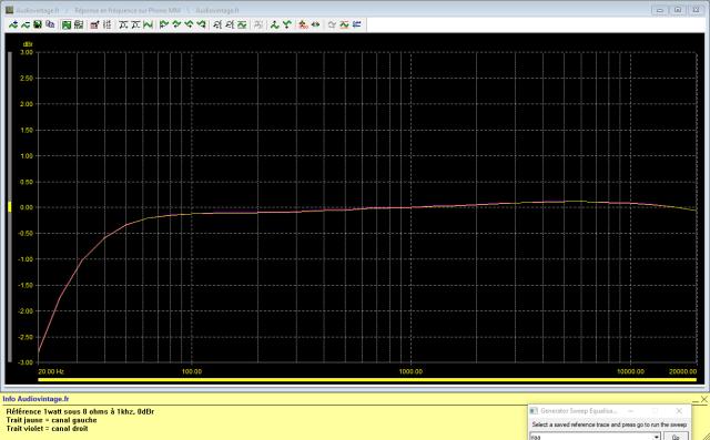 Mission Cyrus Two : réponse-en-fréquence-sous-8-ohms-à-2x1w-en-sortie-entrée-Phono-MM
