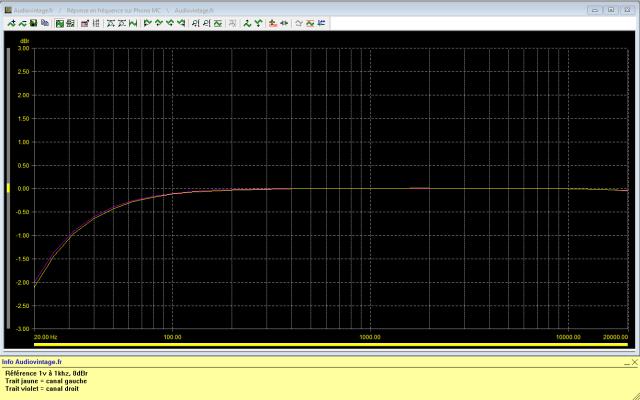 Ortofon MCA-76 : réponse-en-fréquence-à-1mv-en-entrée