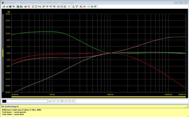 Pioneer SA-500A : réponse-en-fréquence-à-2x1w-sous-8-ohms-entrée-aux-correcteurs-grave-et-aigu-au-maxi-et-mini