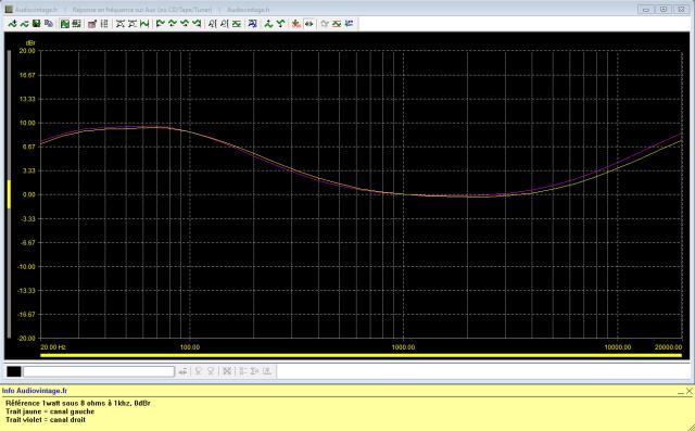 Pioneer SA-500A : réponse-en-fréquence-à-2x1w-sous-8-ohms-entrée-aux-loudness-on