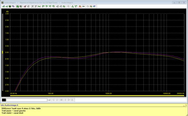 Pioneer SA-500A : réponse-en-fréquence-à-2x1w-sous-8-ohms-entrée-aux