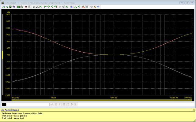 Pioneer SA-8500 II : reponse-en-frequence-a-2x1w-sous-8-ohms-entree-aux-correcteurs-au-mini-puis-au-maxi
