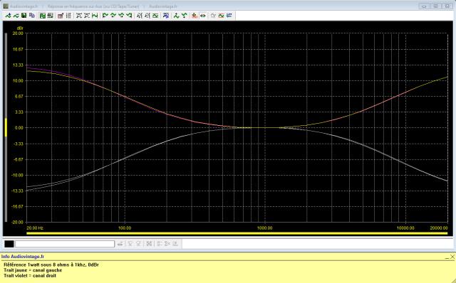 Pioneer SA-8500 II : reponse-en-frequence-a-2x1w-sous-8-ohms-entree-aux-correcteurs-au-mini-puis-correcteurs-au-maxi-200hz-et-4khz