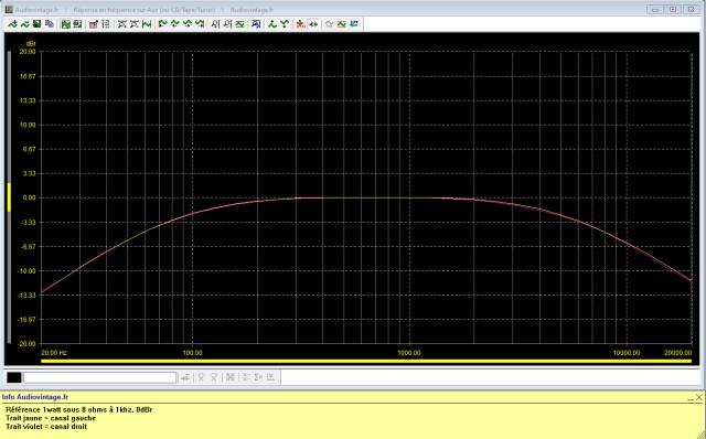 Pioneer SX-737 : reponse-en-frequence-a-2x1w-sous-8-ohms-entree-aux-filtres-low-et-high-actives