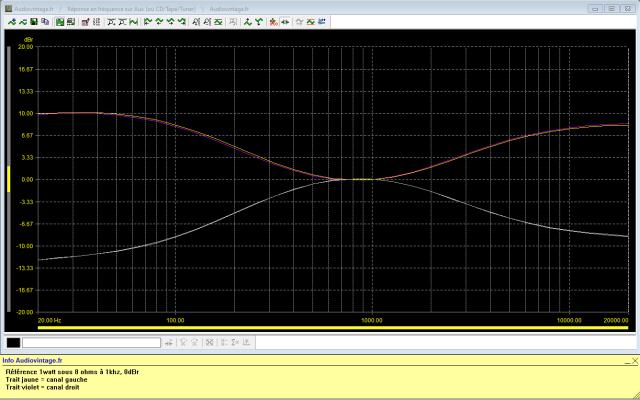 Pioneer SX-9930 : reponse-en-frequence-a-2x1w-sous-8-ohms-entree-aux-correcteurs-au-mini-puis-au-maxi