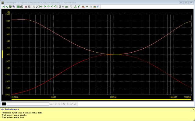 Pioneer SA-9100 : reponse-en-frequence-a-2x1w-sous-8-ohms-entree-aux-tone-defeat-correcteurs-au-mini-puis-au-maxi