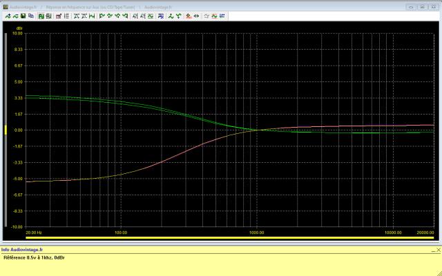 Quad 34 : reponse-en-frequence-a-0.5v-en-sortie-entree-aux-bass-lift-9-puis-bass-step-300hz