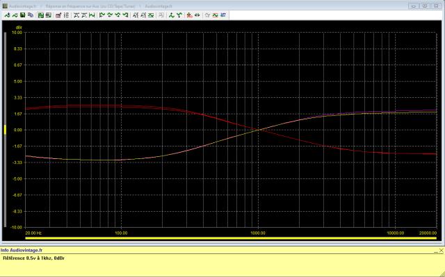 Quad 34 : reponse-en-frequence-a-0.5v-en-sortie-entree-aux-tilt-mini-puis-tilt-maxi