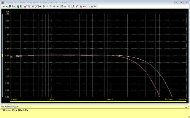 Quad 34 : reponse-en-frequence-a-0.5v-en-sortie-entree-aux-tone-defeat-filtre-F1-puis-filtre-F2-actives