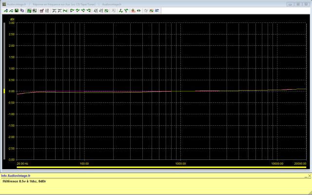 Quad 34 : reponse-en-frequence-a-0.5v-en-sortie-entree-aux-tone-defeat