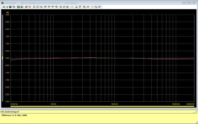 Quad 44 : reponse-en-frequence-a-1v-en-sortie-entree-CD-tone-defeat