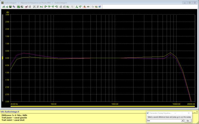 Quad 44 : reponse-en-frequence-a-1v-en-sortie-entree-phono-tone-defeat