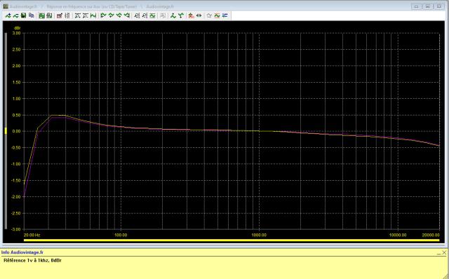 Quad 33 : reponse-en-frequence-a-1v-en-sortie-entree-radio-tone-defeat