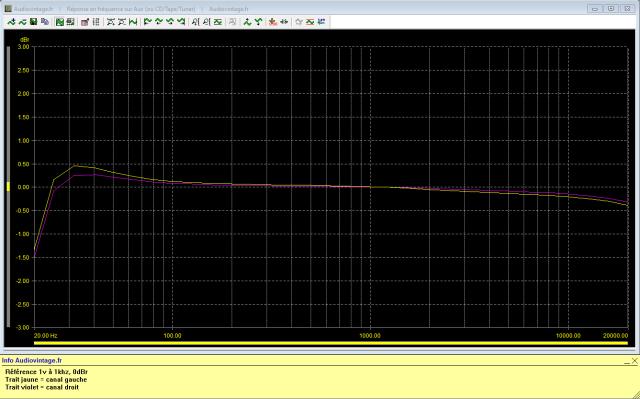 Quad 33 : reponse-en-frequence-a-1v-en-sortie-entree-radio-tone-defat