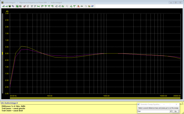 Quad 33 : reponse-en-frequence-a-1v-en-sortie-entree-phono-tone-defeat