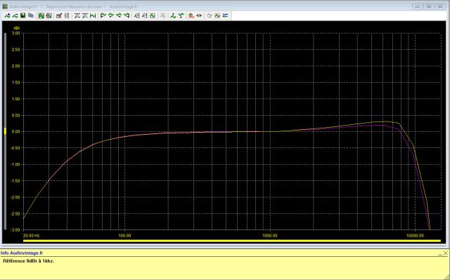 Quad FM 3 : reponse-en-frequence-en-FM-stereo-98Mhz-80dBµV