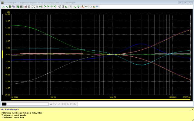 Revox B750 MKII : réponse-en-fréquence-à-2x1w-sous-8-ohms-entrée-aux-correcteurs-de-tonalité-au-mini-puis-maxi