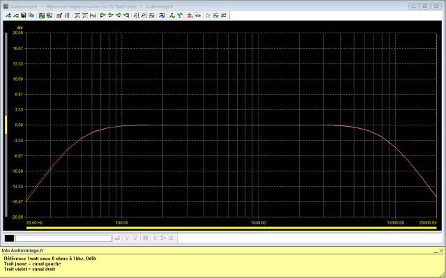 Revox B750 MKII : réponse-en-fréquence-à-2x1w-sous-8-ohms-entrée-aux-tone-defeat-filtres-low-et-high-activés