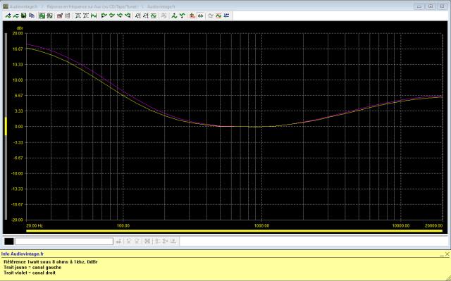 Revox B750 MKII : réponse-en-fréquence-à-2x1w-sous-8-ohms-entrée-aux-tone-defeat-loudness-activé