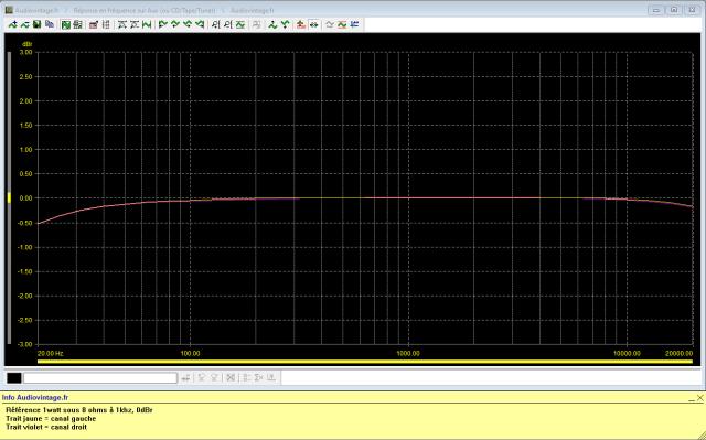 Revox B750 MKII : réponse-en-fréquence-à-2x1w-sous-8-ohms-entrée-aux-tone-defeat