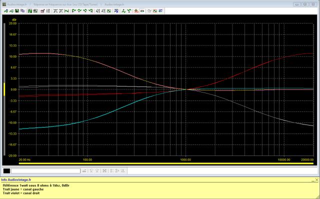 Rotel RA-612 : reponse-en-frequence-a-2x1w-sous-8-ohms-entree-aux-correcteurs-de-tonalites-au-mini-puis-maxi