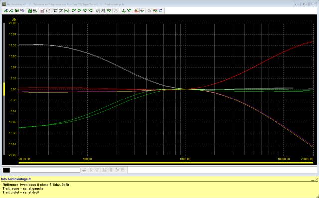 Rotel RA-810 : réponse-en-fréquence-à-2x1w-sous-8-ohms-entrée-aux-correcteurs-graves-et-aigus-activés-au-mini-puis-maxi